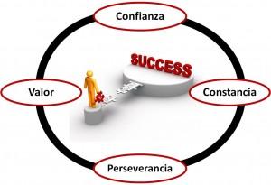 Agregar valor al negocio para tener éxito