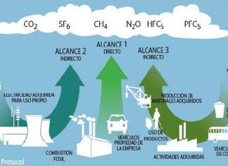 emisiones gases ambiente