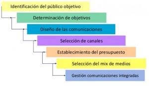 Comunicaciones sostenibles para bien público