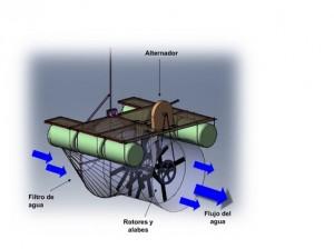 IYARA Turbinas Electricas Tecnologías apropiadas y apropiables