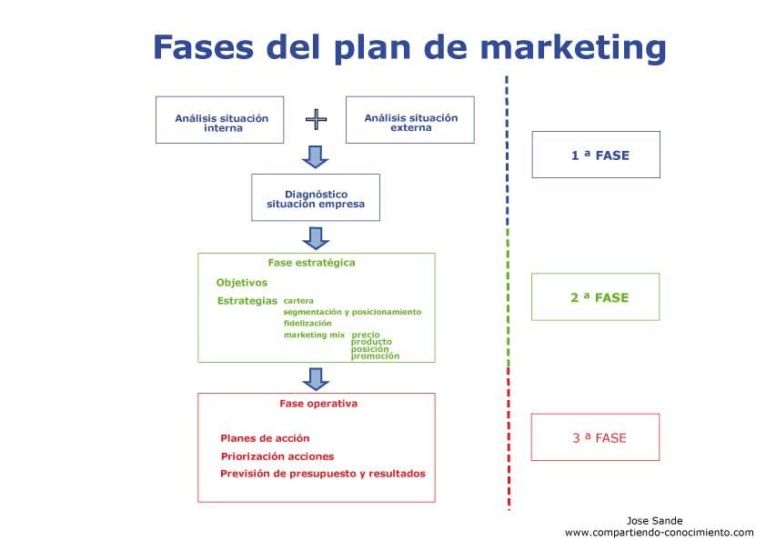 Marketing estratégico para emprendedores de negocios