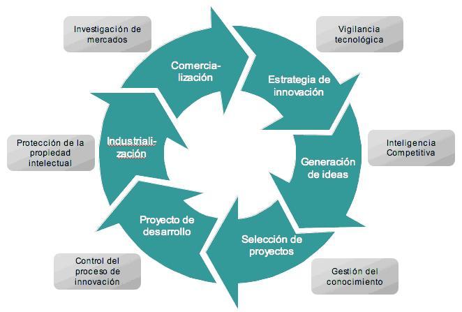 Proceso de innovacion para la producción