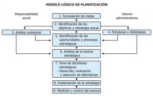 Recursos para la planificación estratégica